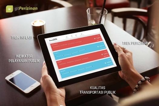 Aplikasi Perizinan Dalam Perspektif Smart City